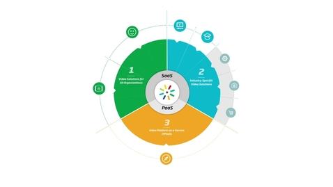 Miniatyr för inlägg Kaltura Video Platform Overview